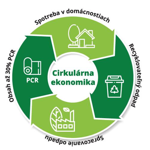 Ekologia Tichelmann PCR
