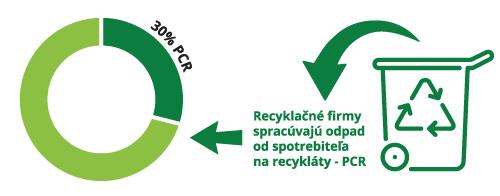 Proces recyklacie Tichelmann PCR